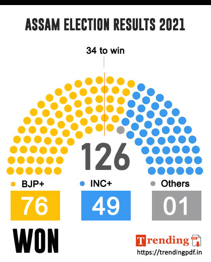 ASSAM ELECTION RESULTS 2021 INFOGRAPHICS - ELECTION RESULTS 2021 DOWNLOAD PDF