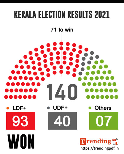 KERALA ELECTION RESULTS 2021 INFOGRAPHICS - ELECTION RESULTS 2021 DOWNLOAD PDF