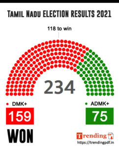 Tamil Nadu Election result 2021 winning candidate list PDF Download