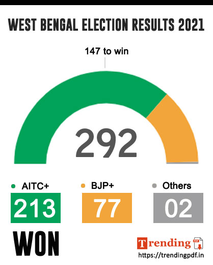 WEST BENGAL ELECTION RESULTS 2021 INFOGRAPHICS - ELECTION RESULTS 2021 DOWNLOAD PDF